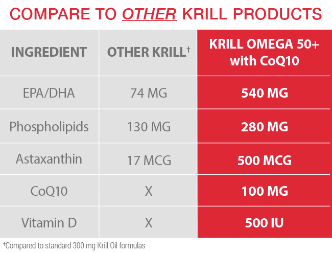 Krill 50 Plus With CoQ10 Phosphoboost