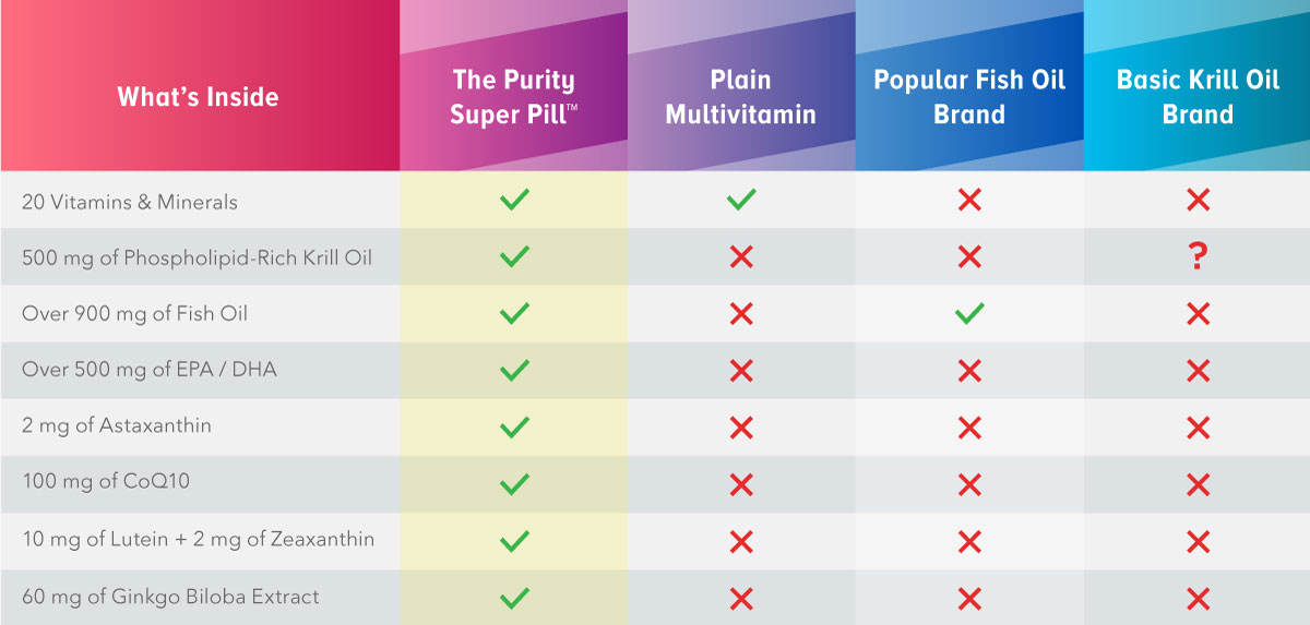 Purity Super Pill Infographic